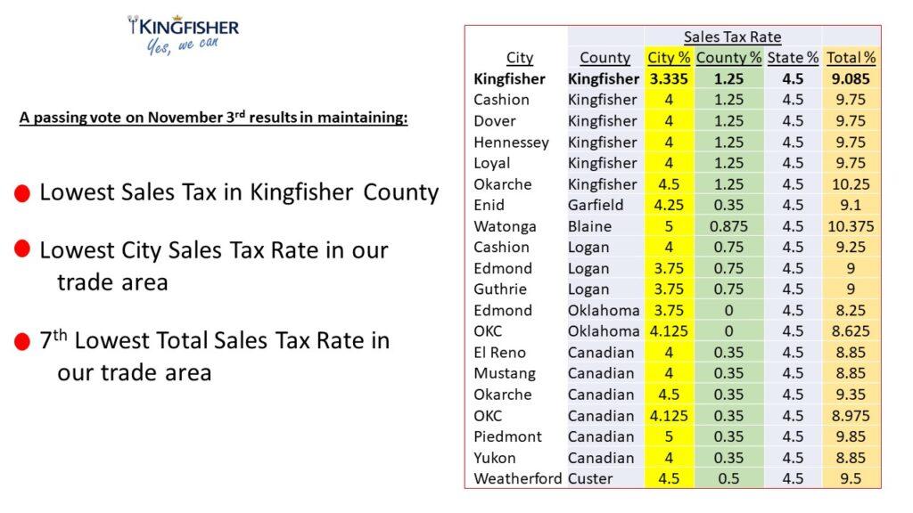 sales tax information